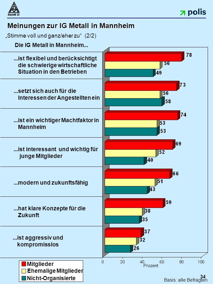 """34 Meinungen zur IG Metall in Mannheim """"Stimme voll und ganz/eher zu (2/2)...hat klare Konzepte für die Zukunft...ist aggressiv und kompromisslos...ist interessant und wichtig für junge Mitglieder Prozent...modern und zukunftsfähig...setzt sich auch für die Interessen der Angestellten ein...ist flexibel und berücksichtigt die schwierige wirtschaftliche Situation in den Betrieben Die IG Metall in Mannheim..."""