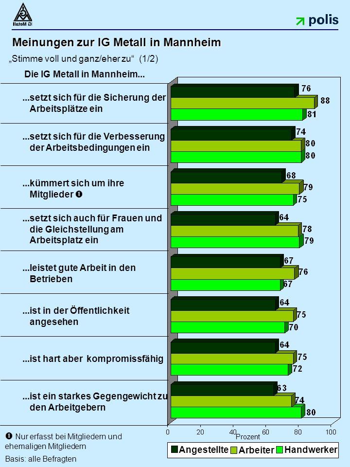"""35 Meinungen zur IG Metall in Mannheim """"Stimme voll und ganz/eher zu (1/2)...ist ein starkes Gegengewicht zu den Arbeitgebern...leistet gute Arbeit in den Betrieben...ist in der Öffentlichkeit angesehen...setzt sich für die Sicherung der Arbeitsplätze ein Prozent...kümmert sich um ihre Mitglieder ...setzt sich auch für Frauen und die Gleichstellung am Arbeitsplatz ein...setzt sich für die Verbesserung der Arbeitsbedingungen ein Angestellte Arbeiter Handwerker Die IG Metall in Mannheim..."""