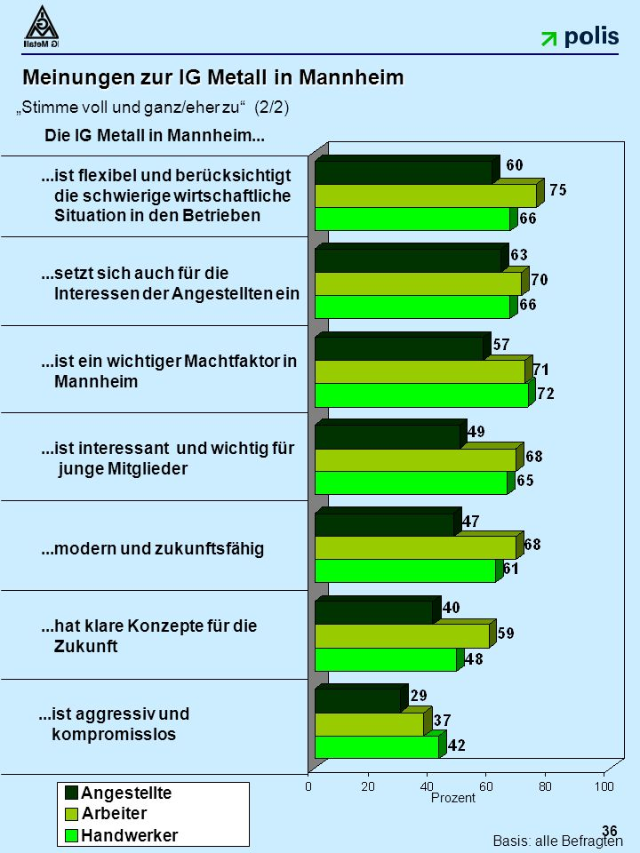 """36 Meinungen zur IG Metall in Mannheim """"Stimme voll und ganz/eher zu (2/2)...hat klare Konzepte für die Zukunft...ist aggressiv und kompromisslos...ist interessant und wichtig für junge Mitglieder Prozent...modern und zukunftsfähig...setzt sich auch für die Interessen der Angestellten ein...ist flexibel und berücksichtigt die schwierige wirtschaftliche Situation in den Betrieben Die IG Metall in Mannheim..."""