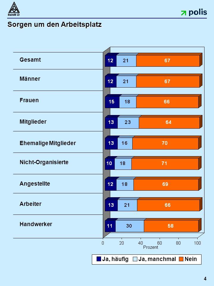 4 Sorgen um den Arbeitsplatz Prozent Gesamt Männer Frauen Mitglieder Ehemalige Mitglieder Nicht-Organisierte Handwerker Arbeiter Angestellte Ja, häufig Ja, manchmalNein