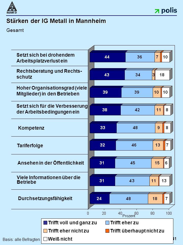 41 Stärken der IG Metall in Mannheim Gesamt Prozent Rechtsberatung und Rechts- schutz Hoher Organisationsgrad (viele Mitglieder) in den Betrieben Setzt sich für die Verbesserung der Arbeitsbedingungen ein Kompetenz Tariferfolge Viele Informationen über die Betriebe Setzt sich bei drohendem Arbeitsplatzverlust ein Ansehen in der Öffentlichkeit Durchsetzungsfähigkeit Trifft voll und ganz zuTrifft eher zu Trifft eher nicht zuTrifft überhaupt nicht zu Weiß nicht Basis: alle Befragten