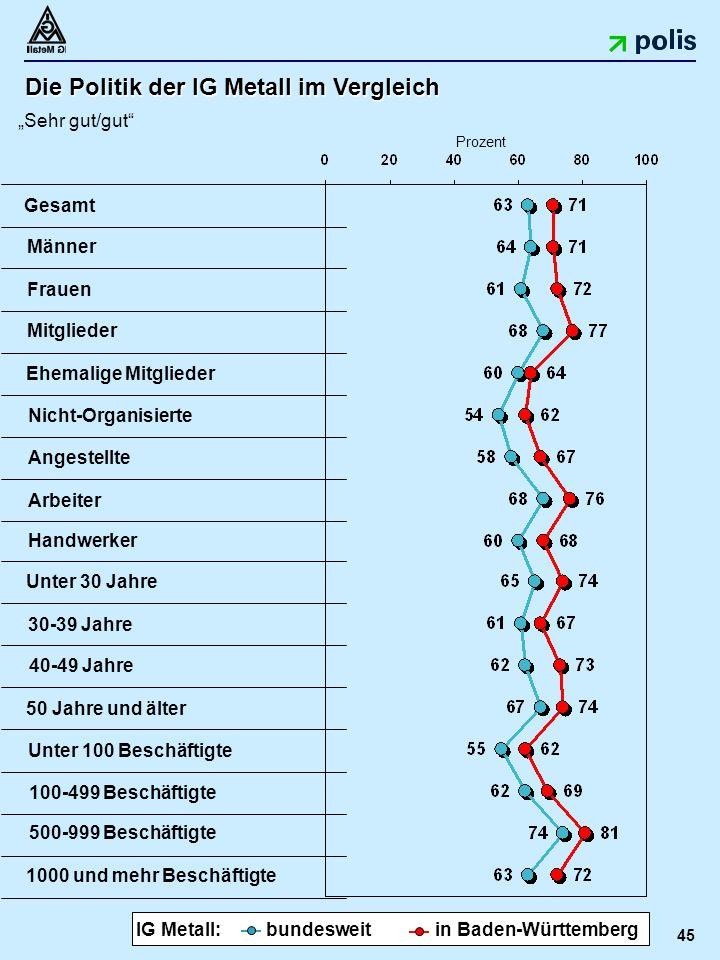 """45 Die Politik der IG Metall im Vergleich """"Sehr gut/gut Unter 30 Jahre 50 Jahre und älter Mitglieder Nicht-Organisierte Angestellte 30-39 Jahre Arbeiter Gesamt Handwerker Ehemalige Mitglieder 40-49 Jahre 1000 und mehr Beschäftigte Frauen Männer Prozent bundesweit in Baden-Württemberg IG Metall: Unter 100 Beschäftigte 100-499 Beschäftigte 500-999 Beschäftigte"""