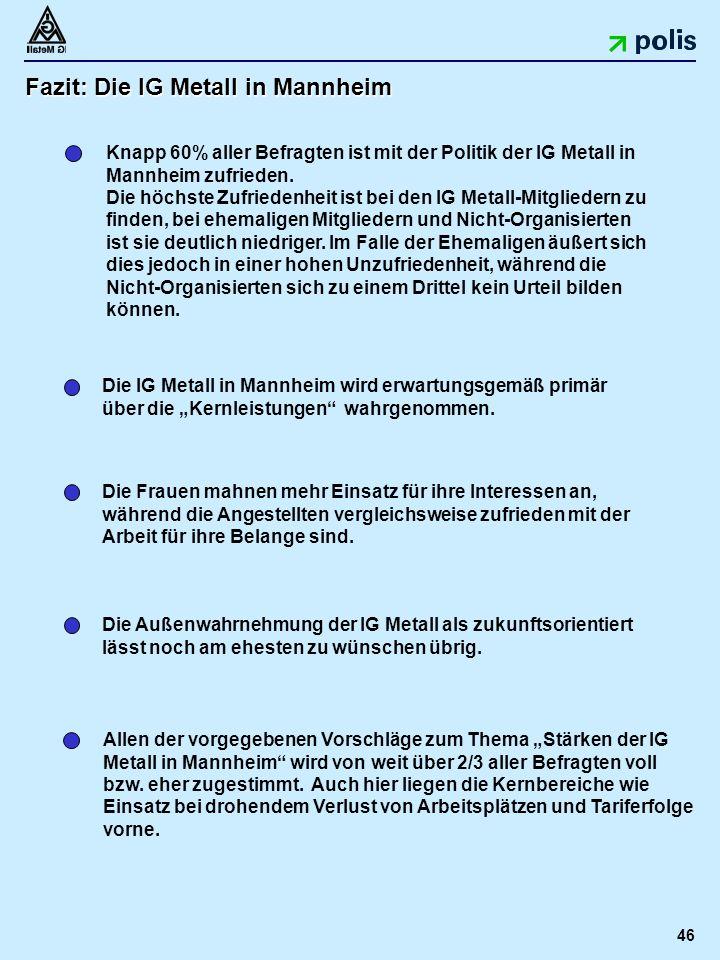46 Fazit: Die IG Metall in Mannheim Knapp 60% aller Befragten ist mit der Politik der IG Metall in Mannheim zufrieden.