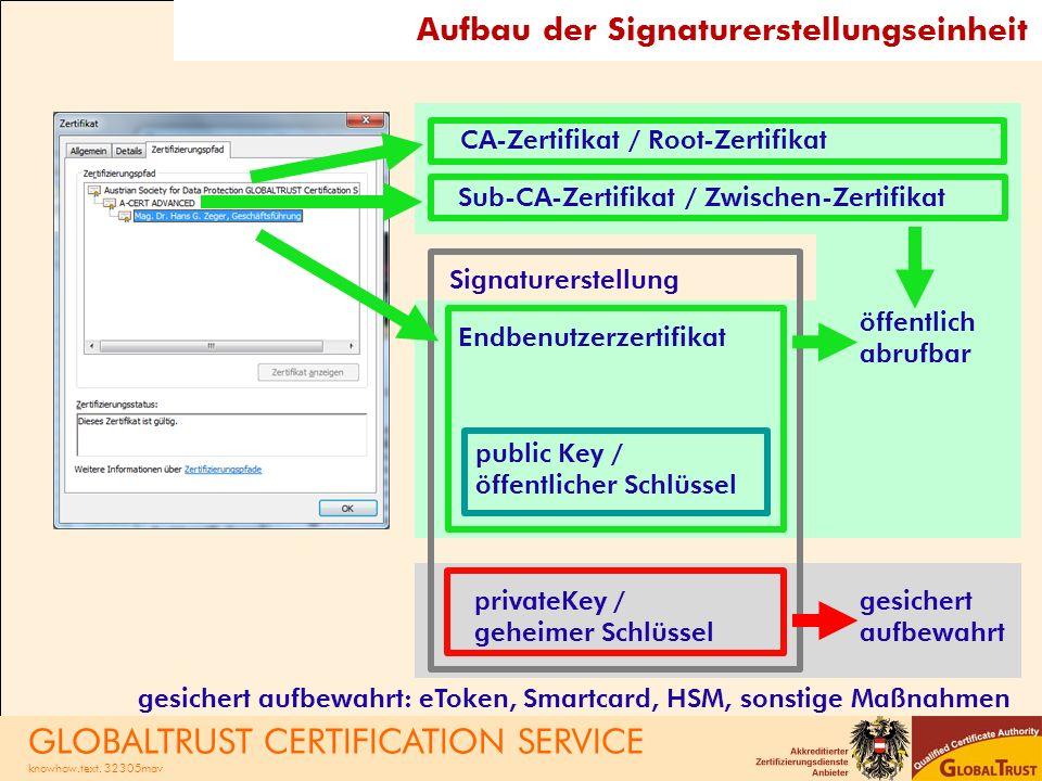 Signaturerstellung Sub-CA-Zertifikat / Zwischen-Zertifikat CA-Zertifikat / Root-Zertifikat Endbenutzerzertifikat public Key / öffentlicher Schlüssel privateKey / geheimer Schlüssel öffentlich abrufbar Aufbau der Signaturerstellungseinheit gesichert aufbewahrt gesichert aufbewahrt: eToken, Smartcard, HSM, sonstige Maßnahmen GLOBALTRUST CERTIFICATION SERVICE knowhow.text.