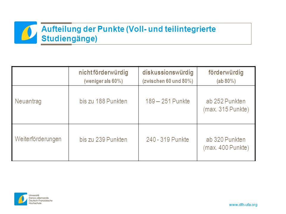 www.dfh-ufa.org Aufteilung der Punkte (Voll- und teilintegrierte Studiengänge) nicht förderwürdig (weniger als 60%) diskussionswürdig (zwischen 60 und 80%) förderwürdig (ab 80%) Neuantragbis zu 188 Punkten189 – 251 Punkteab 252 Punkten (max.