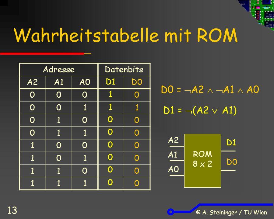 © A. Steininger / TU Wien 13 Wahrheitstabelle mit ROM AdresseDatenbits A2A1A0D0 0000 0011 0100 0110 1000 1010 1100 1110 D1 =  (A2  A1) D0 =  A2  