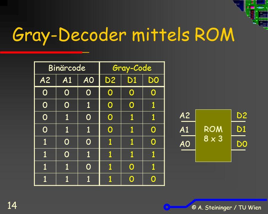 © A. Steininger / TU Wien 14 Gray-Decoder mittels ROM BinärcodeGray-Code A2A1A0D2D1D0 000000 001001 010011 011010 100110 101111 110101 111100 ROM 8 x