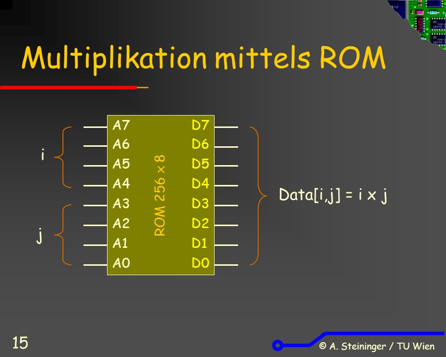 © A. Steininger / TU Wien 15 Multiplikation mittels ROM i j Data[i,j] = i x j ROM 256 x 8 D7 D5 A7 A6 A5 D6 A4 A3 A2 A1 A0 D4 D3 D2 D1 D0
