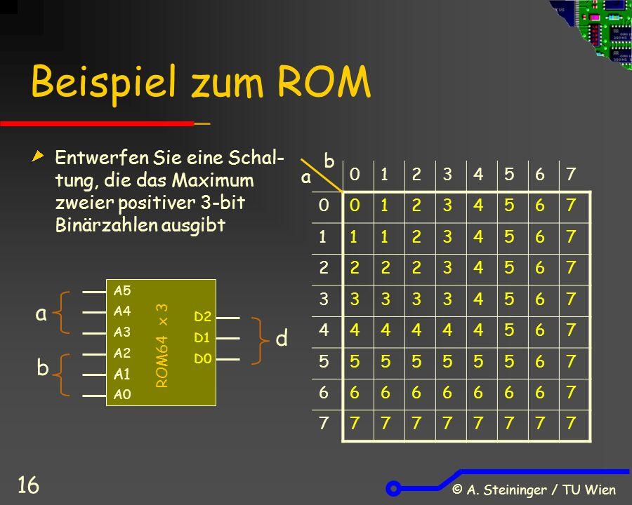 © A. Steininger / TU Wien 16 Beispiel zum ROM Entwerfen Sie eine Schal- tung, die das Maximum zweier positiver 3-bit Binärzahlen ausgibt a b ROM64 x 3