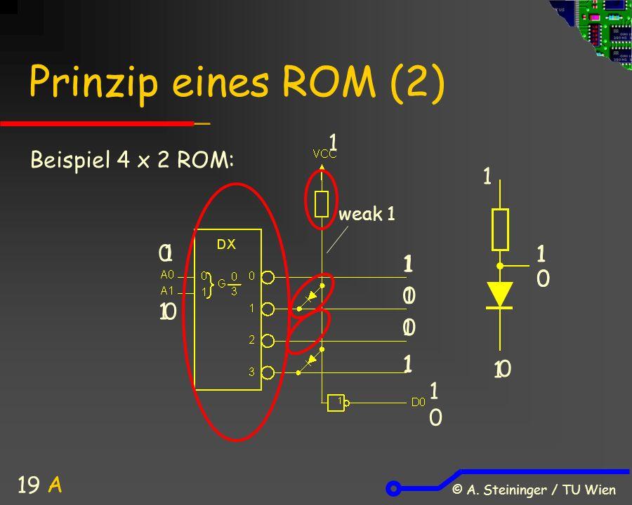 © A. Steininger / TU Wien 19 Prinzip eines ROM (2) Beispiel 4 x 2 ROM: 0 1 1 0 1 1 1 1 0 1 0 1 1 0 1 0 A weak 1 0 1 0 1 1 1