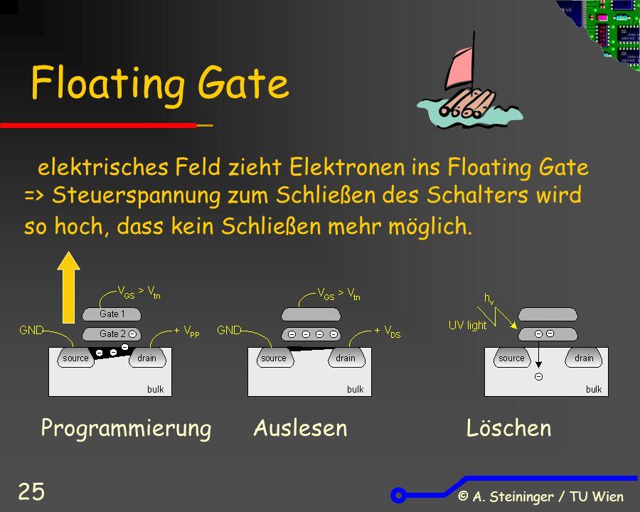 © A. Steininger / TU Wien 25 Floating Gate Programmierung Auslesen Löschen elektrisches Feld zieht Elektronen ins Floating Gate => Steuerspannung zum