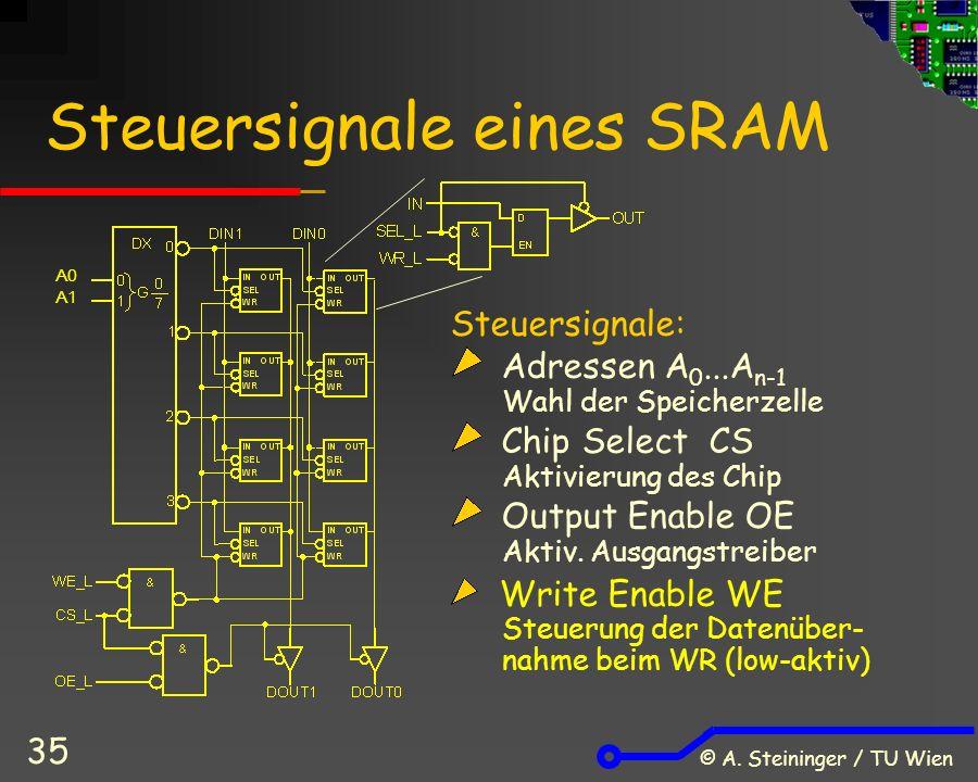 © A. Steininger / TU Wien 35 Steuersignale eines SRAM Steuersignale: Adressen A 0...A n-1 Wahl der Speicherzelle Chip Select CS Aktivierung des Chip O