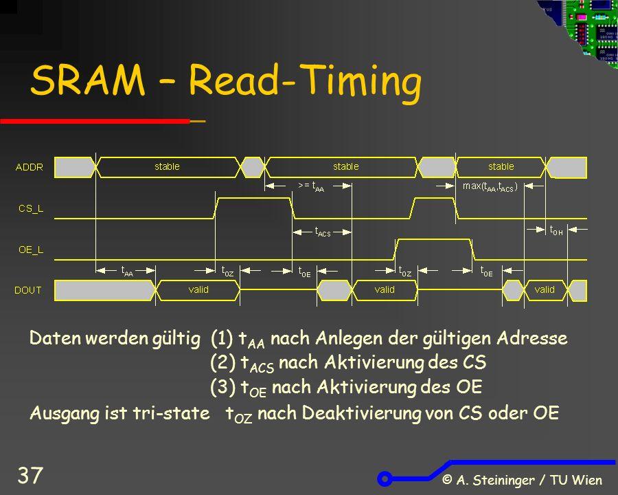 © A. Steininger / TU Wien 37 SRAM – Read-Timing Daten werden gültig (1) t AA nach Anlegen der gültigen Adresse (2) t ACS nach Aktivierung des CS (3) t