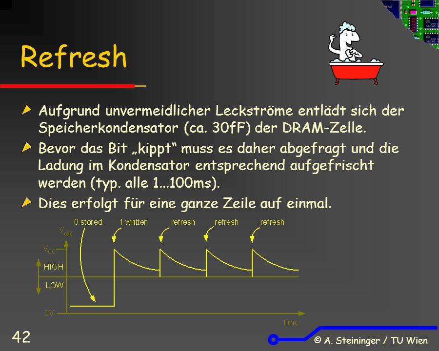 © A. Steininger / TU Wien 42 Refresh Aufgrund unvermeidlicher Leckströme entlädt sich der Speicherkondensator (ca. 30fF) der DRAM-Zelle. Bevor das Bit