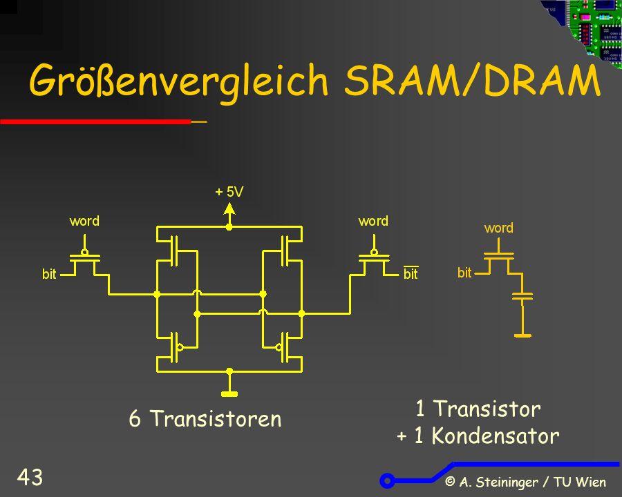 © A. Steininger / TU Wien 43 Größenvergleich SRAM/DRAM 1 Transistor + 1 Kondensator 6 Transistoren