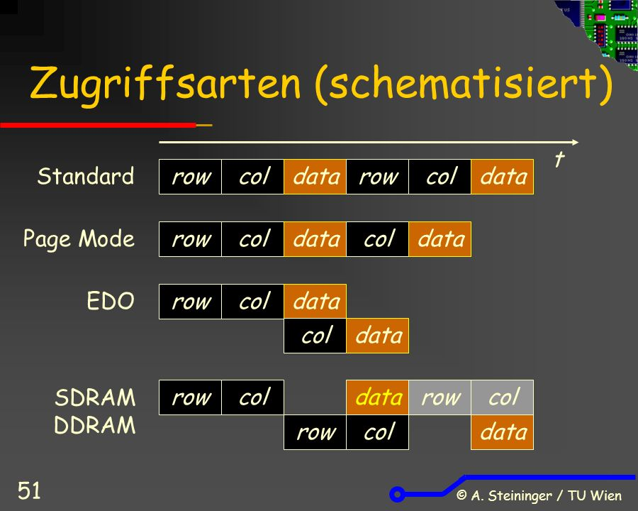 © A. Steininger / TU Wien 51 Zugriffsarten (schematisiert) Standard Page Mode EDO rowcoldatarowcoldata rowcoldatacoldata rowcoldata coldata t SDRAM DD