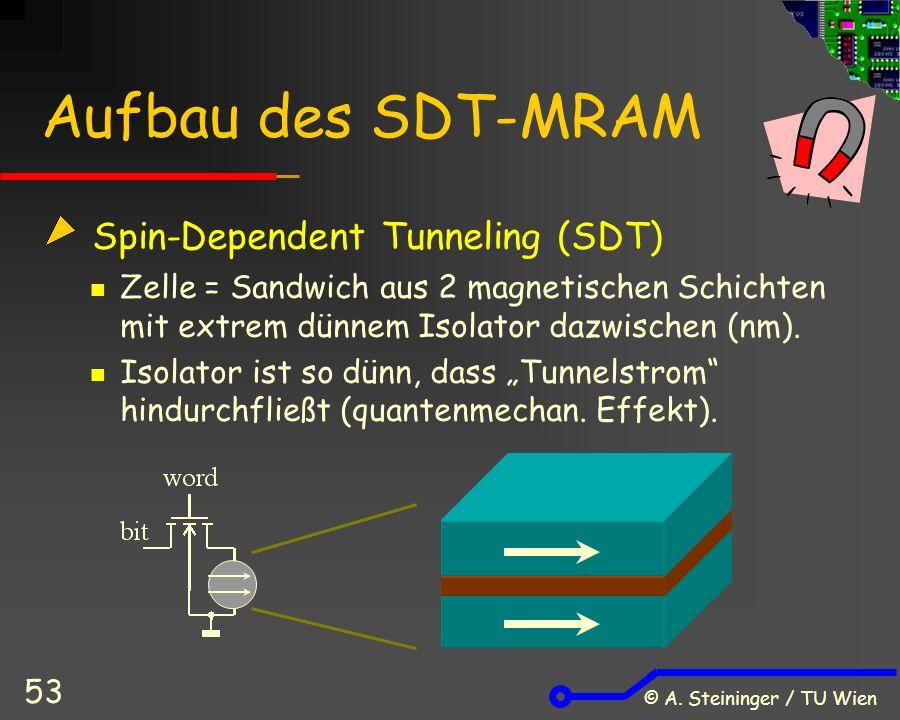 © A. Steininger / TU Wien 53 Aufbau des SDT-MRAM Spin-Dependent Tunneling (SDT) Zelle = Sandwich aus 2 magnetischen Schichten mit extrem dünnem Isolat