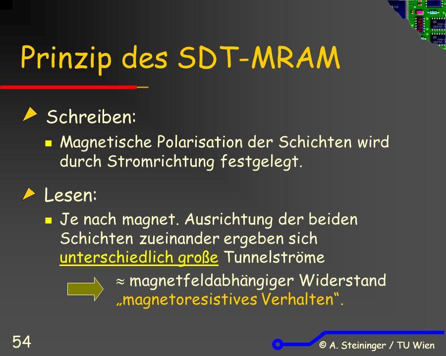 © A. Steininger / TU Wien 54 Prinzip des SDT-MRAM Schreiben: Magnetische Polarisation der Schichten wird durch Stromrichtung festgelegt. Lesen: Je nac