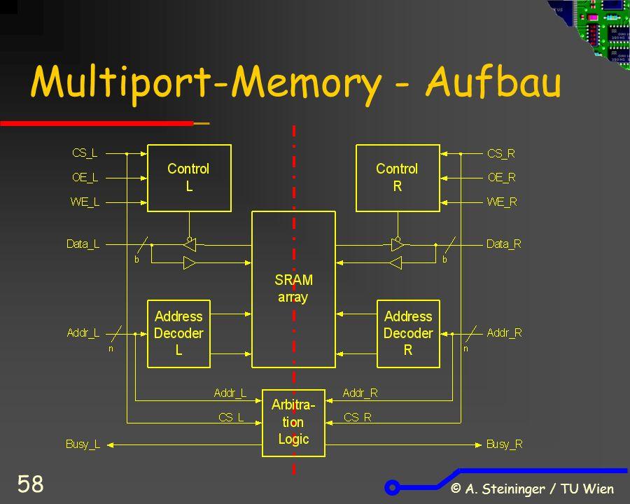 © A. Steininger / TU Wien 58 Multiport-Memory - Aufbau