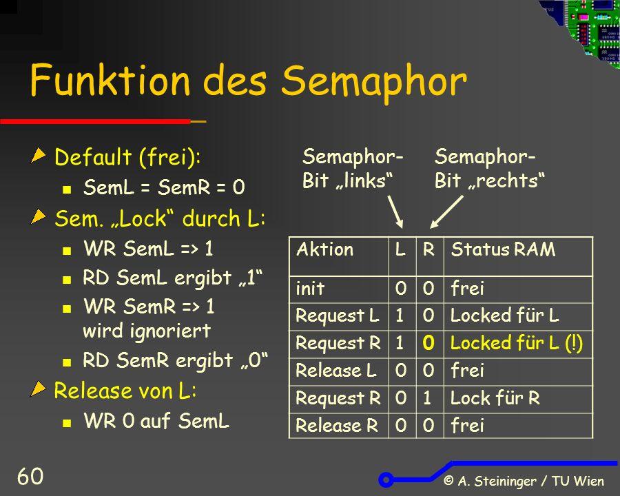 © A. Steininger / TU Wien 60 Funktion des Semaphor Default (frei): SemL = SemR = 0 Sem.