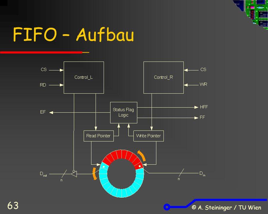 © A. Steininger / TU Wien 63 FIFO – Aufbau