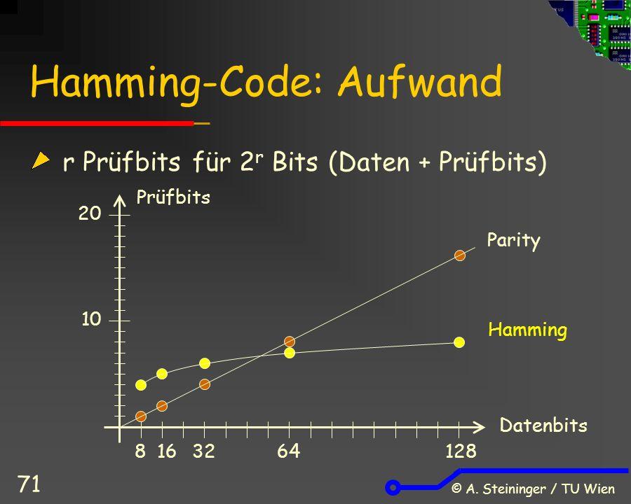 © A. Steininger / TU Wien 71 Hamming-Code: Aufwand r Prüfbits für 2 r Bits (Daten + Prüfbits) 10 20 1632641288 Parity Hamming Datenbits Prüfbits