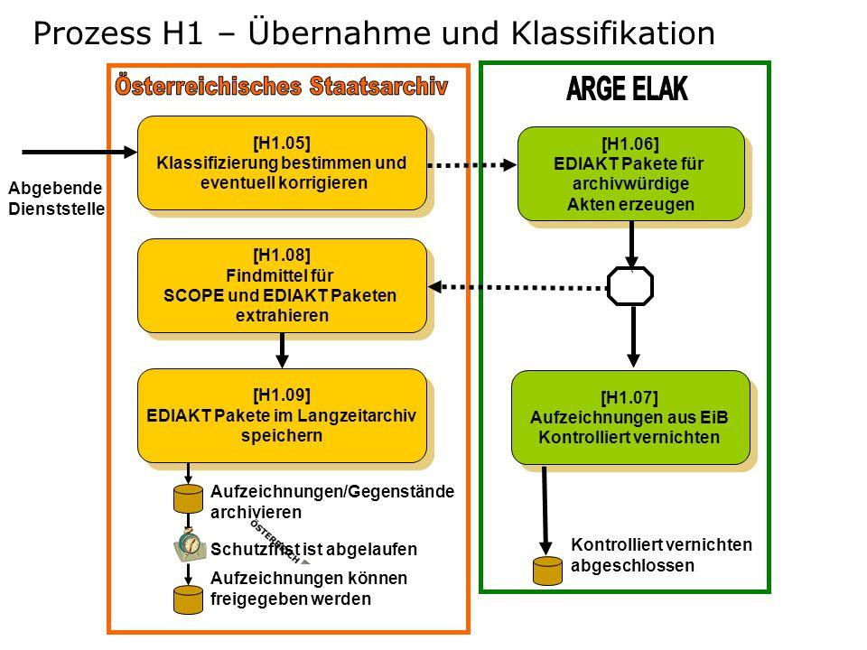 Prozess H1 – Übernahme und Klassifikation [H1.05] Klassifizierung bestimmen und eventuell korrigieren [H1.05] Klassifizierung bestimmen und eventuell
