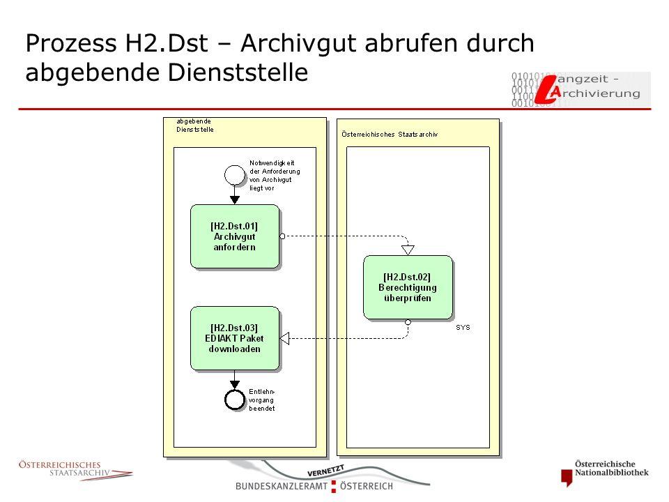 Prozess H2.Dst – Archivgut abrufen durch abgebende Dienststelle