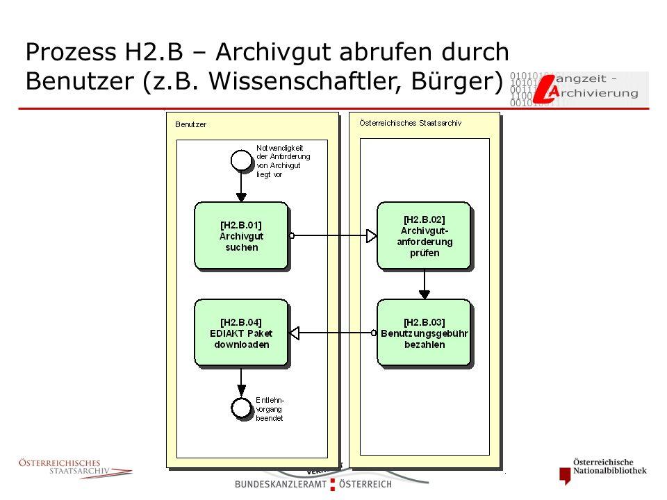 Prozess H2.B – Archivgut abrufen durch Benutzer (z.B. Wissenschaftler, Bürger)