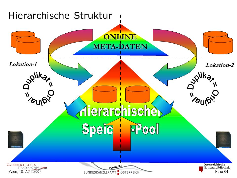 Wien, 18. April 2007 Folie 64 ONLINE META-DATEN Hierarchische Struktur Lokation-1 Lokation-2