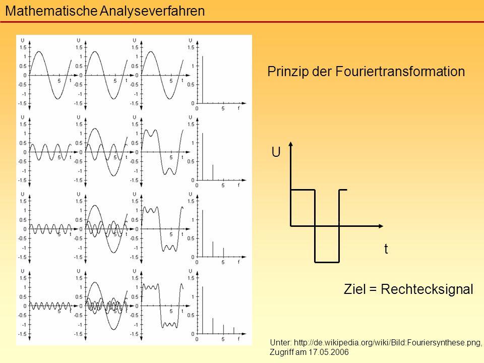 Unter: http://de.wikipedia.org/wiki/Bild:Fouriersynthese.png, Zugriff am 17.05.2006 Mathematische Analyseverfahren Prinzip der Fouriertransformation Ziel = Rechtecksignal t U