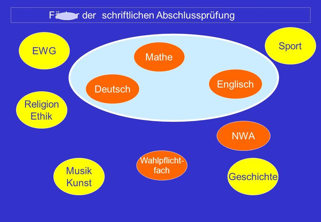 Deutsch Mathe NWA Englisch Wahlpflicht- fach Religion Ethik EWG Musik Kunst Sport Geschichte Fächer der schriftlichen Abschlussprüfung