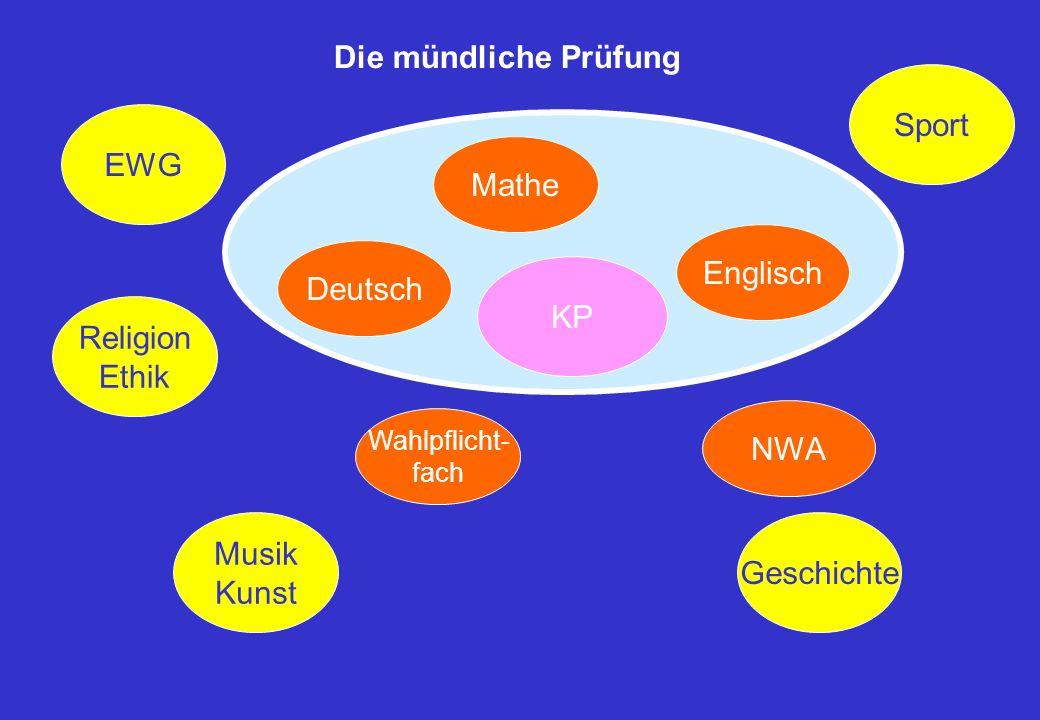 Deutsch Mathe KP NWA Englisch Wahlpflicht- fach Religion Ethik EWG Musik Kunst Sport Geschichte Die mündliche Prüfung