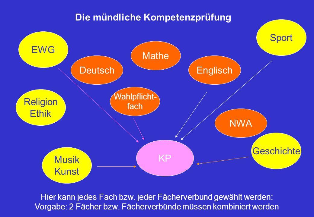 Deutsch Mathe KP NWA Englisch Wahlpflicht- fach Religion Ethik EWG Musik Kunst Sport Geschichte Die mündliche Kompetenzprüfung Hier kann jedes Fach bzw.