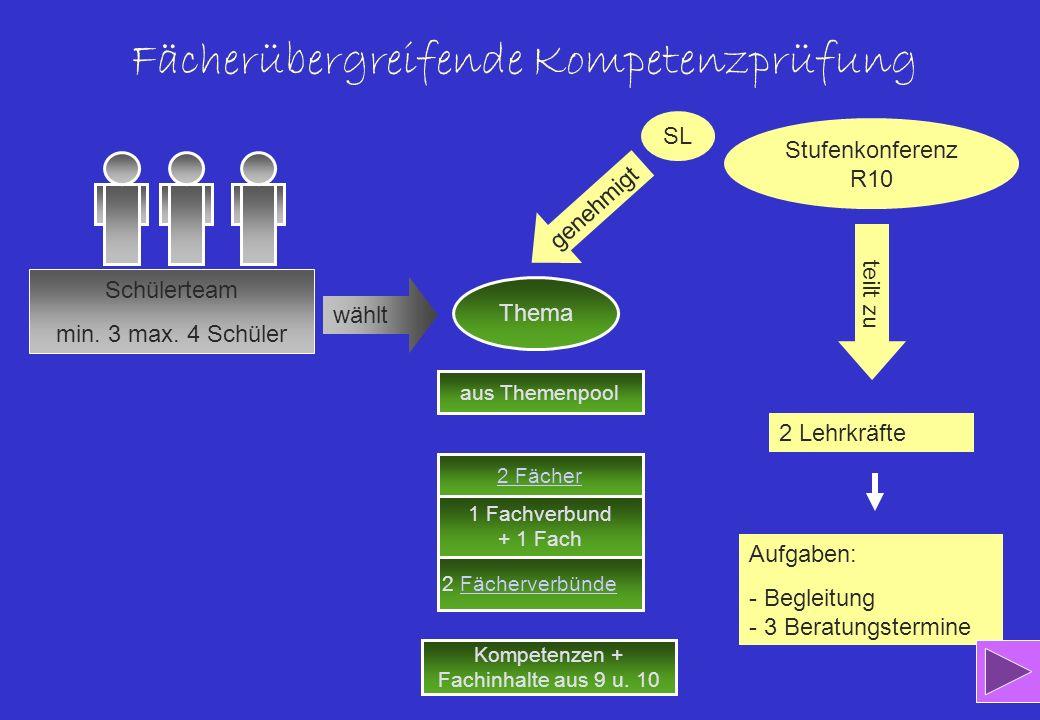 Beispiel für 2 Fächer Deutsch und Geschichte Deutsch und Geschichte Brussig: Am kürzeren Ende der Sonnenallee - Ein Leben hinter der Mauer - Jugend in der DDR - Mauerbau, Mauerverlauf