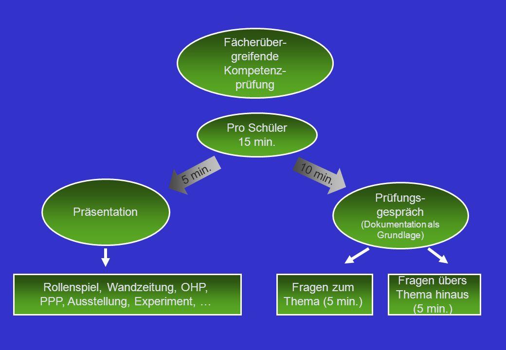 Kompetenzen Fachliche Kompetenz: Informationsgehalt,sachliche Richtigkeit Nutzung der Fachsprache … Methodische Kompetenz: Strukturierung, Medieneinsatz … Personale Kompetenz: Auftreten, Kreativität, Reflexionsfähigkeit … Soziale Kompetenz: Interaktion in der Gruppe, Teamfähigkeit …