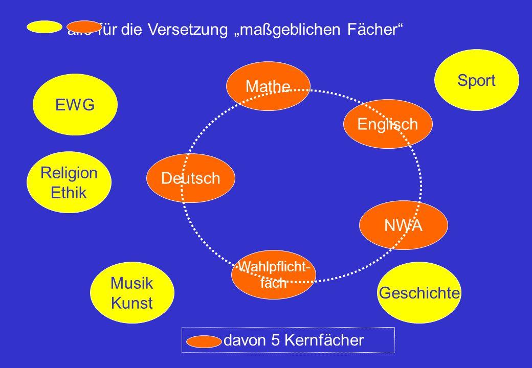 """Deutsch Mathe NWA Englisch Wahlpflicht- fach Religion Ethik EWG Musik Kunst Sport Geschichte davon 5 Kernfächer alle für die Versetzung """"maßgeblichen Fächer"""