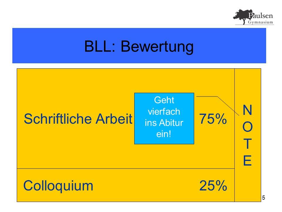 15 BLL: Bewertung Schriftliche Arbeit 75% Colloquium 25% NOTENOTE Geht vierfach ins Abitur ein!