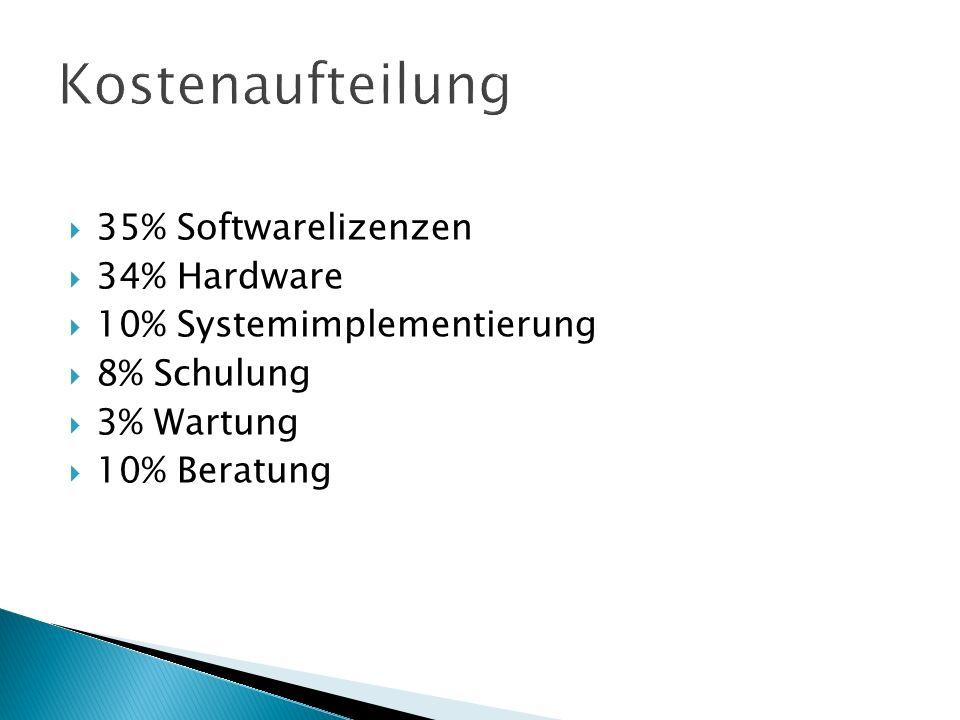  35% Softwarelizenzen  34% Hardware  10% Systemimplementierung  8% Schulung  3% Wartung  10% Beratung