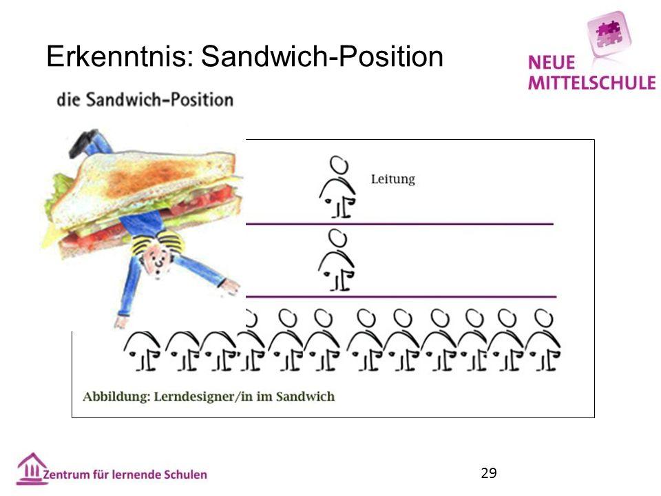 Erkenntnis: Sandwich-Position 29
