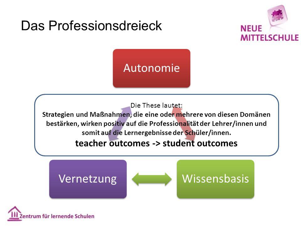 Das Professionsdreieck AutonomieWissensbasisVernetzung Die These lautet: Strategien und Maßnahmen, die eine oder mehrere von diesen Domänen bestärken, wirken positiv auf die Professionalität der Lehrer/innen und somit auf die Lernergebnisse der Schüler/innen.