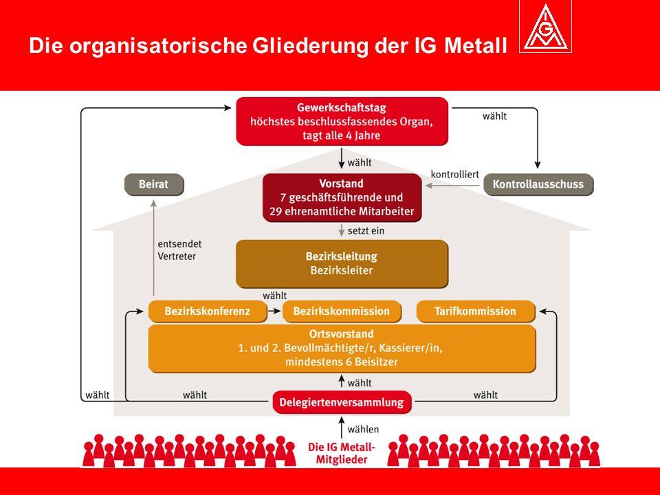 Die organisatorische Gliederung der IG Metall