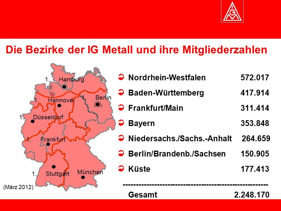 Die Bezirke der IG Metall und ihre Mitgliederzahlen (März 2012) 1.München 1.Stuttgart 1.Düsseldorf 1.Hamburg 1.Berlin 1.Frankfurt 1.Hannover Nordrhein-Westfalen 572.017 Baden-Württemberg 417.914 Frankfurt/Main 311.414 Bayern 353.848 Niedersachs./Sachs.-Anhalt 264.659 Berlin/Brandenb./Sachsen 150.905 Küste 177.413 -------------------------------------------------------- Gesamt 2.248.170