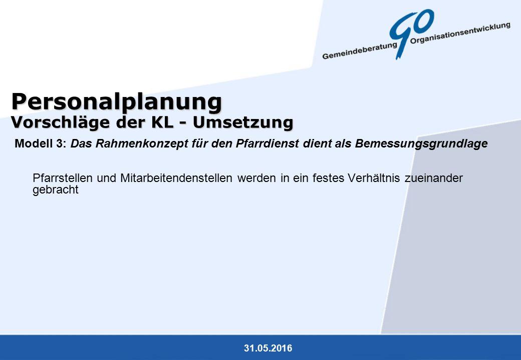 31.05.2016 Personalplanung Vorschläge der KL - Umsetzung Modell 3: Das Rahmenkonzept für den Pfarrdienst dient als Bemessungsgrundlage Pfarrstellen und Mitarbeitendenstellen werden in ein festes Verhältnis zueinander gebracht