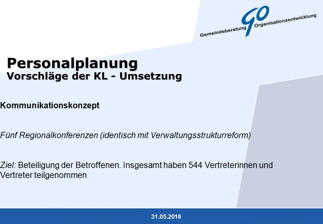 31.05.2016 Personalplanung Vorschläge der KL - Umsetzung Kommunikationskonzept Fünf Regionalkonferenzen (identisch mit Verwaltungsstrukturreform) Ziel