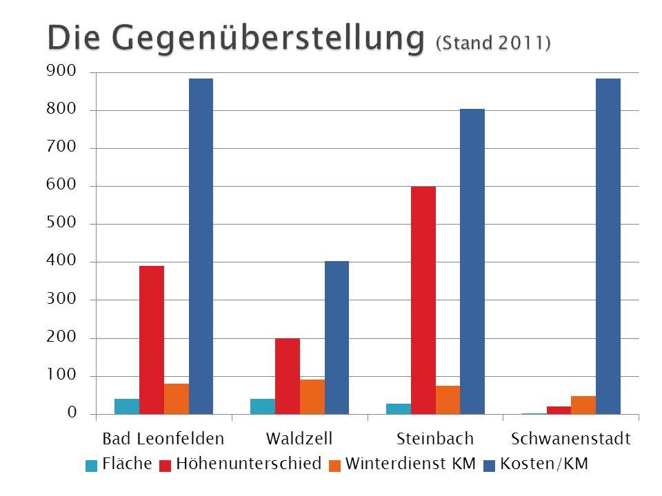 Die Gegenüberstellung (Stand 2011)