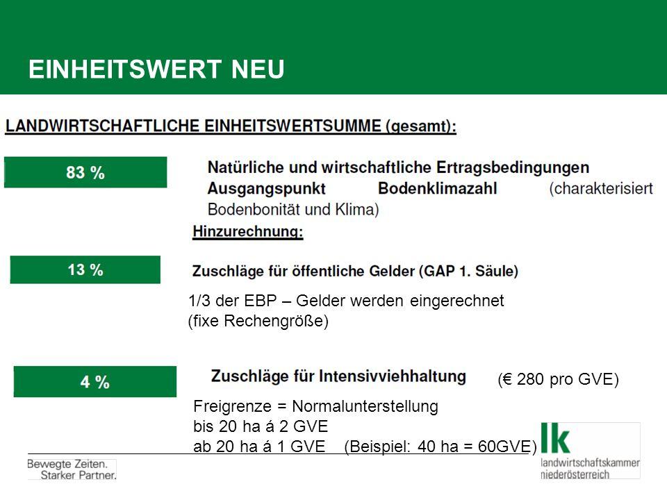 EINHEITSWERT NEU 1/3 der EBP – Gelder werden eingerechnet (fixe Rechengröße) (€ 280 pro GVE) Freigrenze = Normalunterstellung bis 20 ha á 2 GVE ab 20 ha á 1 GVE (Beispiel: 40 ha = 60GVE)