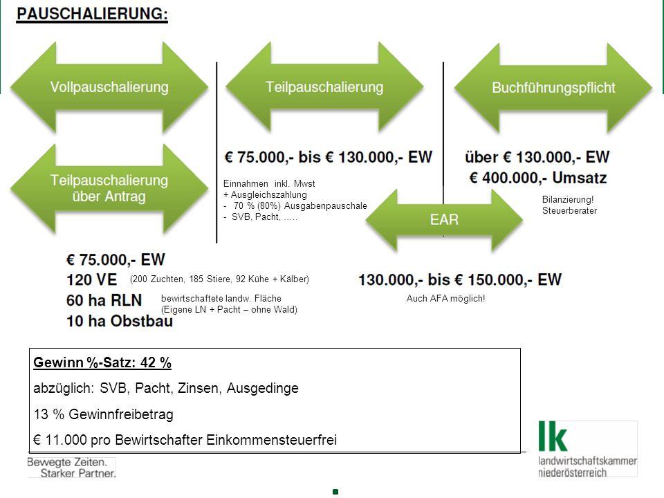  Gewinn %-Satz: 42 %  abzüglich: SVB, Pacht, Zinsen, Ausgedinge  13 % Gewinnfreibetrag  € 11.000 pro Bewirtschafter Einkommensteuerfrei (200 Zuchten, 185 Stiere, 92 Kühe + Kälber) Einnahmen inkl.