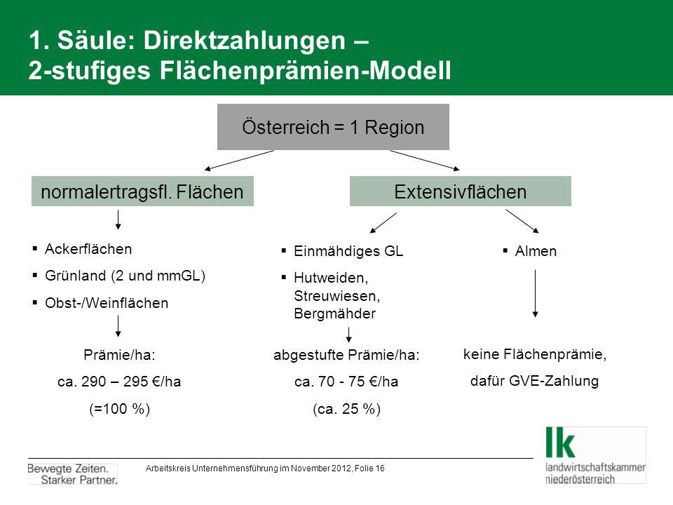 1. Säule: Direktzahlungen – 2-stufiges Flächenprämien-Modell normalertragsfl.