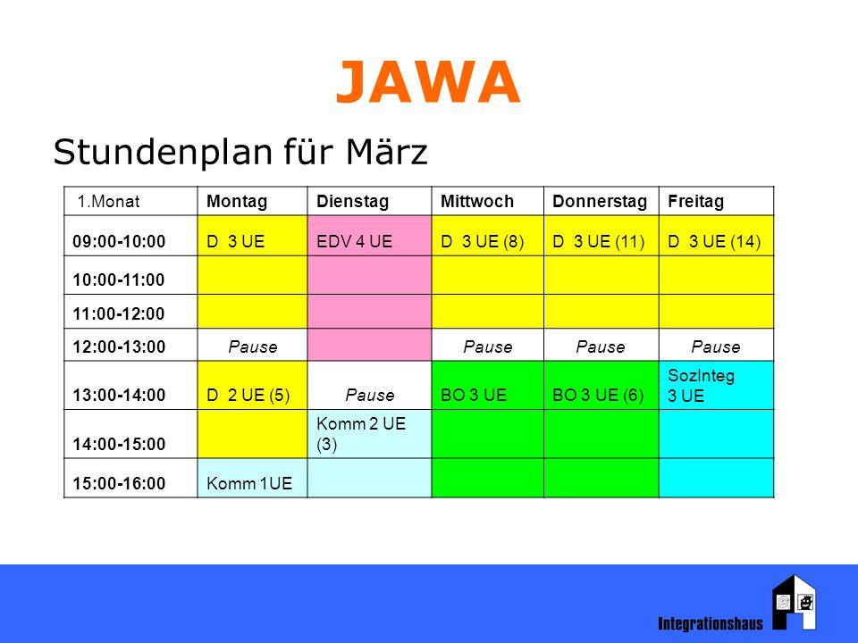 JAWA Stundenplan für März 1.MonatMontagDienstagMittwochDonnerstagFreitag 09:00-10:00D 3 UEEDV 4 UED 3 UE (8)D 3 UE (11)D 3 UE (14) 10:00-11:00 11:00-12:00 12:00-13:00Pause 13:00-14:00D 2 UE (5)PauseBO 3 UEBO 3 UE (6) SozInteg 3 UE 14:00-15:00 Komm 2 UE (3) 15:00-16:00Komm 1UE